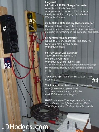 "Shows some of the ""backend"" components of an off the grid setup."