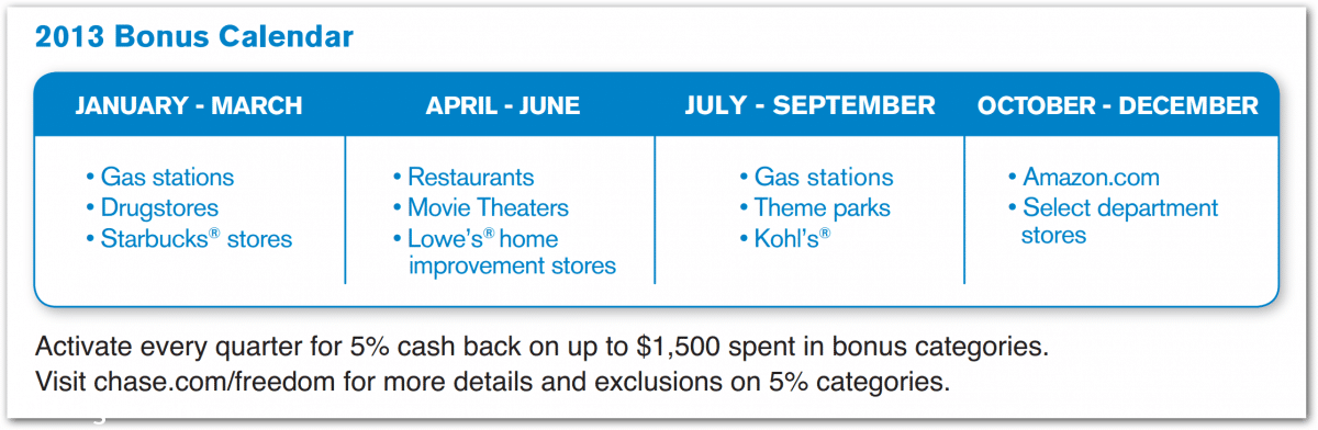 Chase 2013 Cashback Rewards Calendar