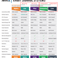 Hardware Configurations and Software Features/Levels (color coded)