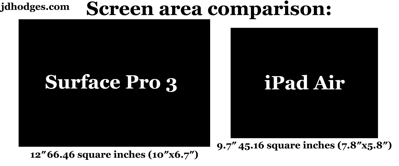 surface-pro-3-ipad-air-screen-size-comparison